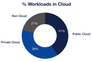Innotech College Calgary offers Cloud Security Course & Cloud Architect Certification : percentage of cloud, non-cloud, and public cloud workloads in canada