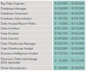 Calgary Big Data Architect Architect Certification: graph of annual salaries