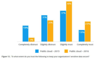 Calgary Cloud Security Course - graph showing increase in public cloud trust levels 2015 to 2016