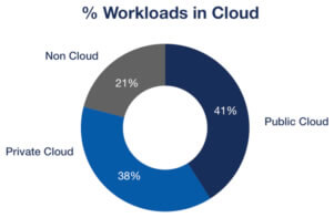 cloud-architecture-workforce-data